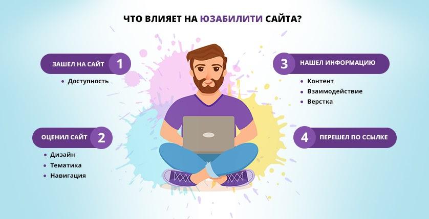 Как сделать сайт удобным для пользователей